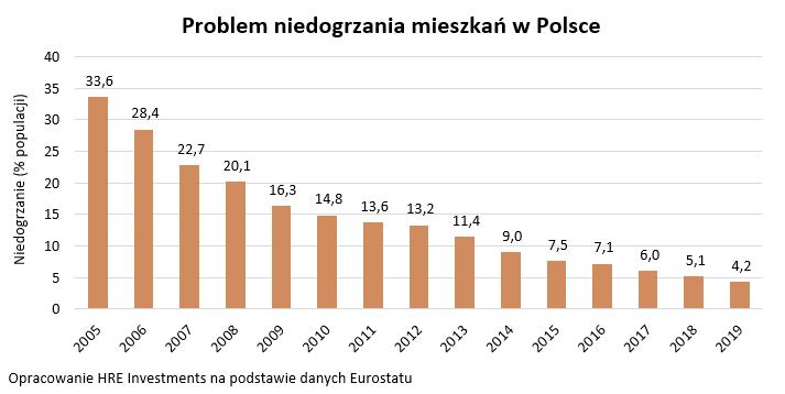 Ciężka zima? Ogrzewanie domu problemem dla 4% Polaków. A jak jest winnych krajach?